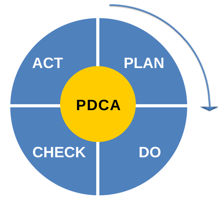 Photo of the Plan Do Check Act lifecycle wheel chart